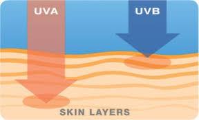 Sunblock UVA & UVB